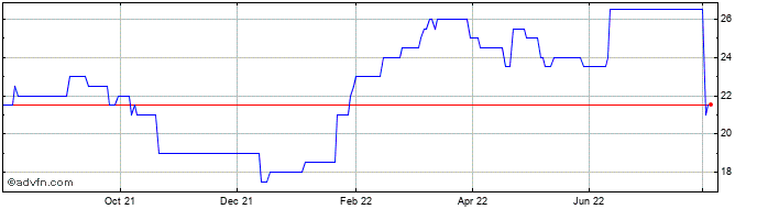 1 Year Phsc Share Price Chart
