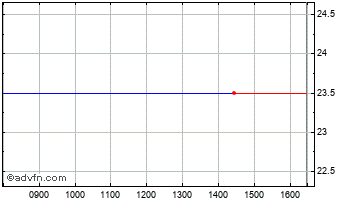 Intraday Pactolus Hungarian Property Chart