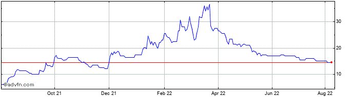 1 Year Pipehawk Share Price Chart