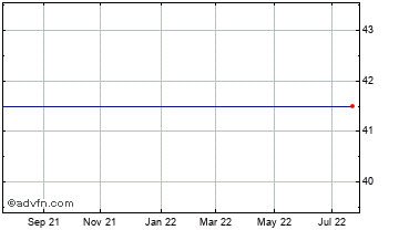 1 Year Parkwood Holdings Chart