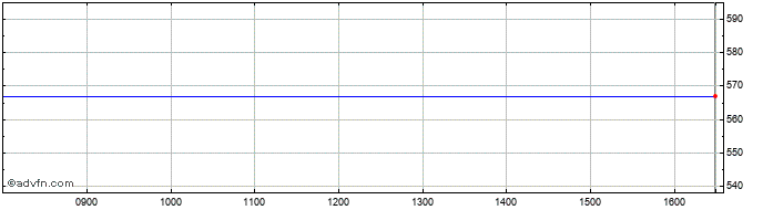 Intraday Polypipe Share Price Chart for 19/6/2019