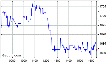Intraday Plus500 Chart