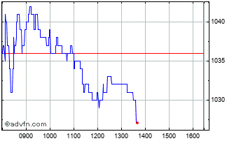 Intraday Pennon Chart