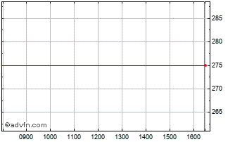 Intraday Panther Securities Chart