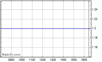 Intraday Petropavlovsk Chart