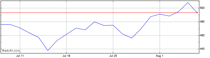 1 Month Polar Capital Share Price Chart