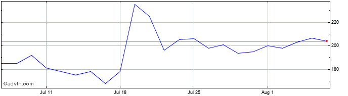 1 Month Polymetal Share Price Chart