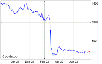 1 Year Polymetal Chart