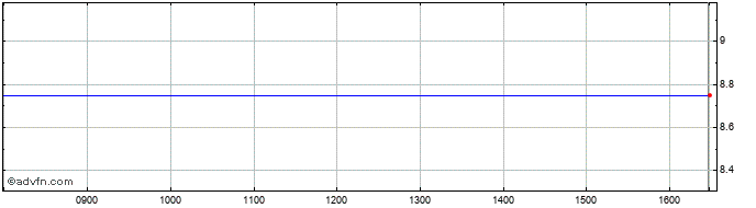 Intraday Prophotonix Share Price Chart for 28/5/2020