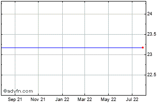 1 Year Prf A Shares Chart