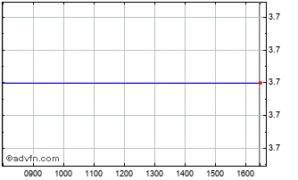 Intraday Proteome Sciences Chart