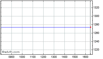 Intraday Blue Prism Chart