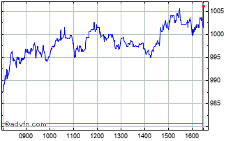 Intraday Prudential Chart