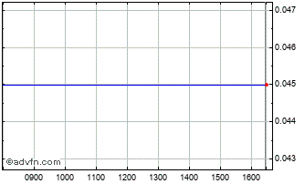 Intraday Photonstar Led Chart