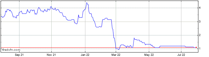 1 Year Petroneft Resources Share Price Chart