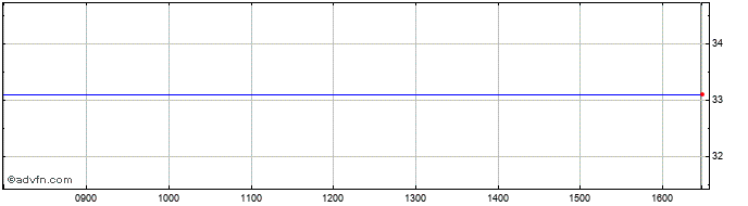 Intraday Pv Crystalox Solar Share Price Chart for 02/12/2020