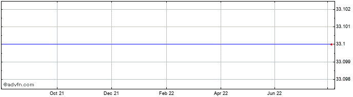 1 Year Pv Crystalox Solar Share Price Chart