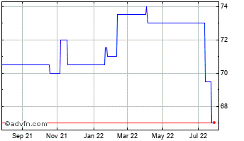 1 Year Proven Vct Chart