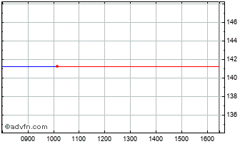 Intraday Quintain Estates Chart