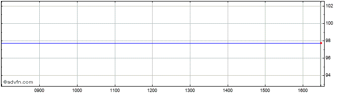 Intraday Quindell Share Price Chart for 07/4/2020