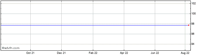 1 Year Quindell Share Price Chart
