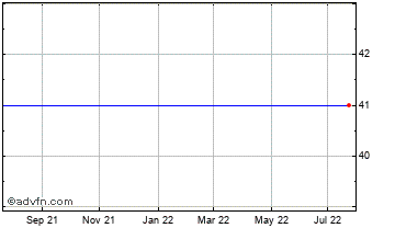 1 Year Quester Vct 5 Chart