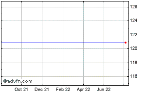 Royal Bank Of Scotland Group Plc Share Charts Historical Charts Technical Analysis For Rbs