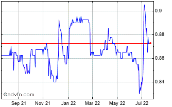 1 Year Riverstone Credit Opport... Chart