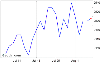 1 Month Rit Capital Partners Chart