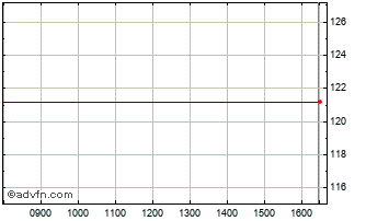 Intraday Rdi Reit P.l.c Chart