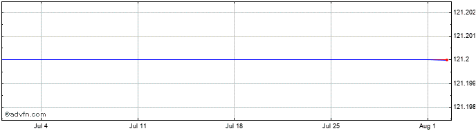 1 Month Rdi Reit P.l.c Share Price Chart