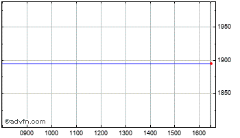 Intraday Shell A Chart