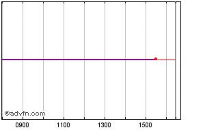 Royal Dutch Shell Plc Share Price History - Historical Data