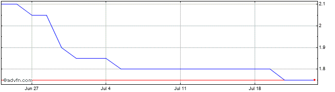 1 Month Rosslyn Data Technologies Share Price Chart