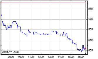 Intraday Redrow Chart