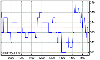 Intraday Redde Chart