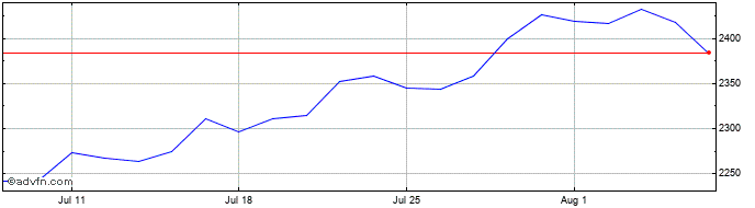 1 Month Relx Share Price Chart