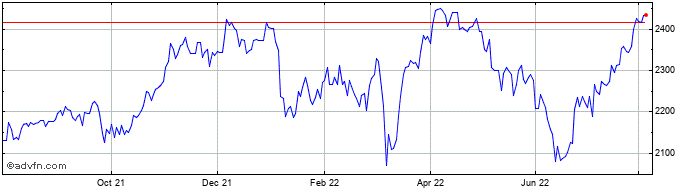 1 Year Relx Share Price Chart