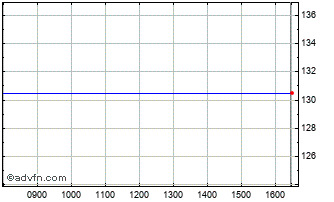 Intraday Reg Reit Zdp Chart