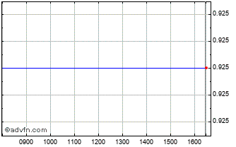 Intraday Riverfort Global Opportu... Chart