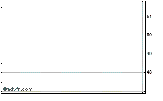 Intraday River And Mercantile Chart
