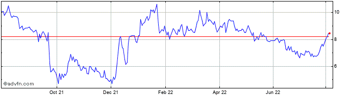 1 Year Rockhopper Exploration Share Price Chart