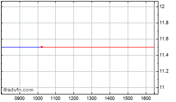 Intraday Realm Thera. Chart