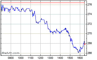 Intraday Royal Mail Chart