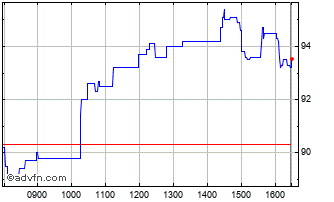 Intraday Rank Chart