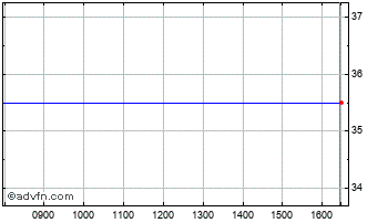Intraday Rotala Chart