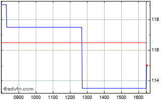 Intraday Rps Chart