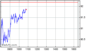 Intraday Rolls-Royce Chart