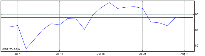 1 Month Rolls-royce Share Price Chart