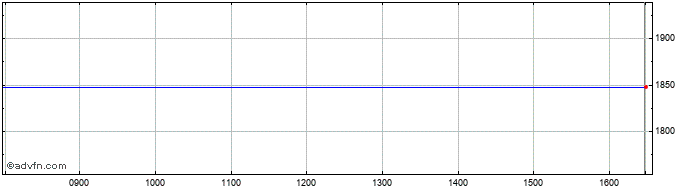 Intraday Rockrose Energy Share Price Chart for 23/3/2018